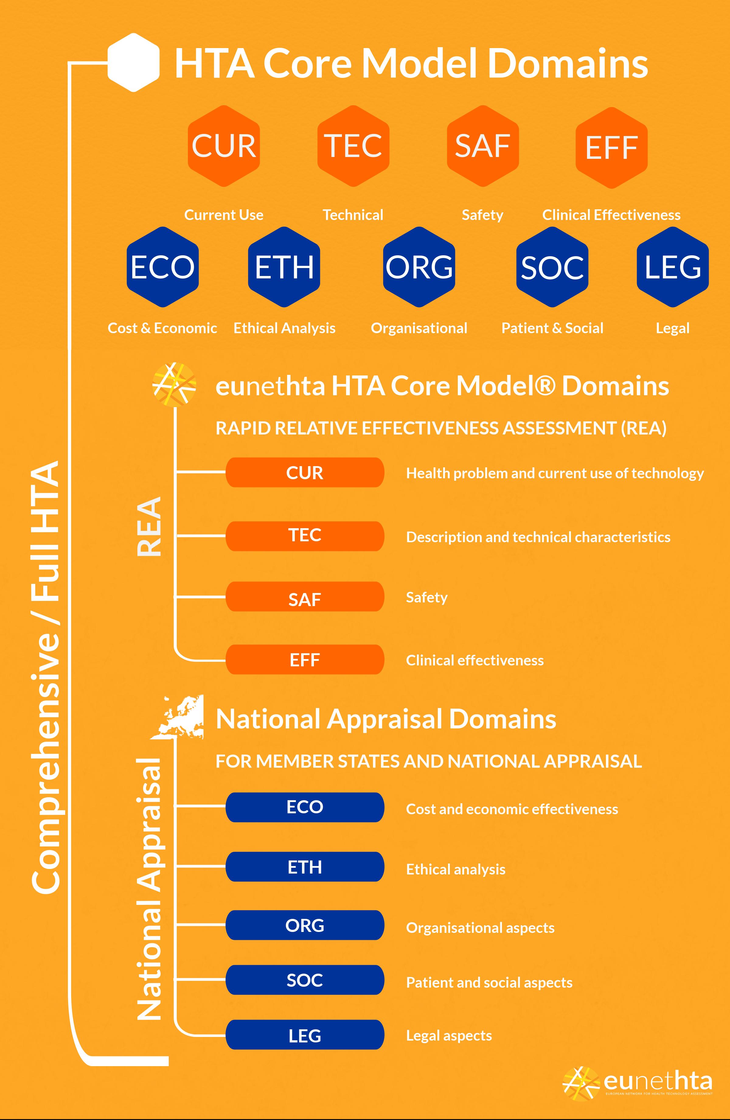 Assessment FAQ - EUnetHTA